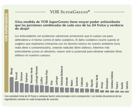 YOR SuperGreens Chart